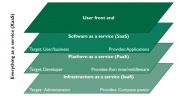 A general layered architecture of cloud infrastructures
