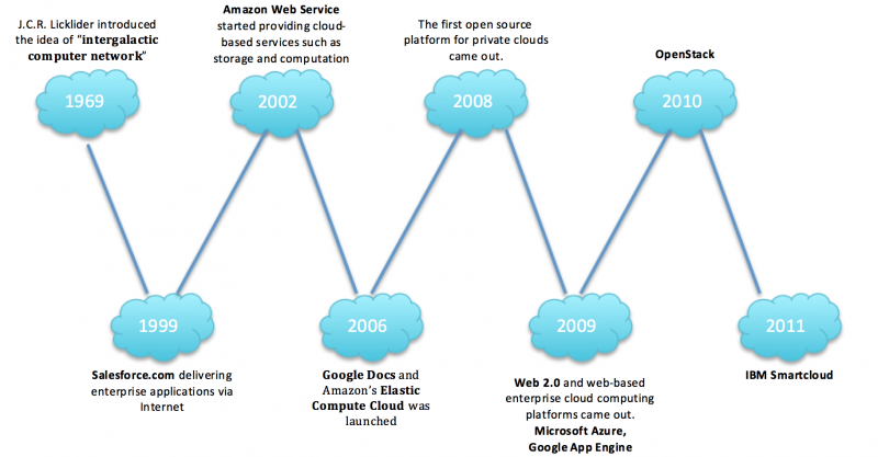 Cloud Computing History
