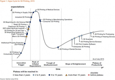 2015 3D Printing Hype Cycle