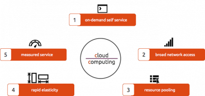Cloud Computing 5 Essential Characteristics
