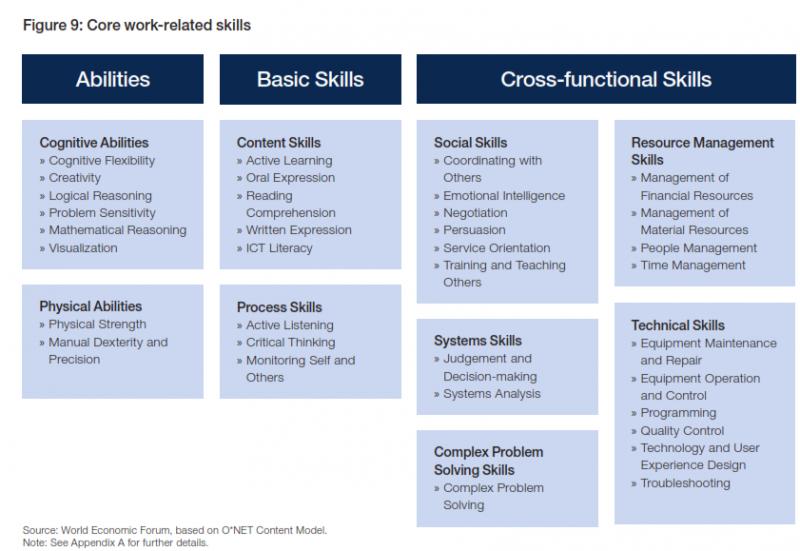 job related skills