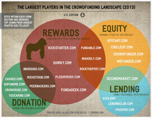 Top Crowdfunding Sites 2013