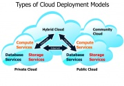 Types of Cloud Deployment Models